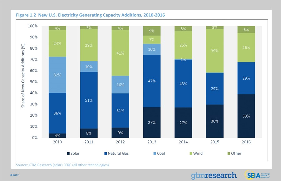 New US Electricity Generating Capacity Additions